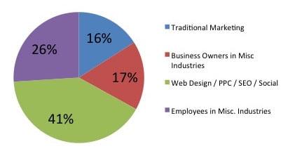 Rocks Digital 2015 Attendee Demographics