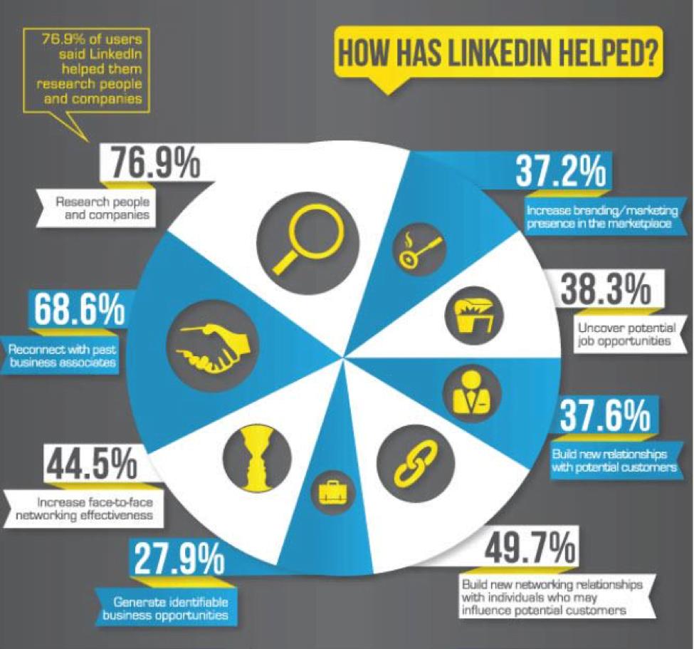 How has LinkedIn helped