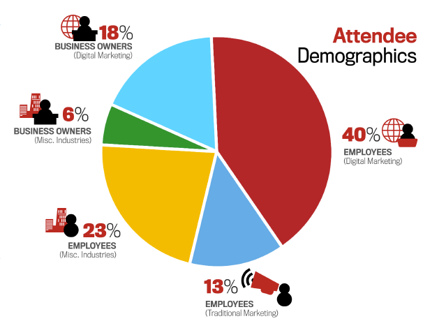Rocks Digital Attendee Demographics