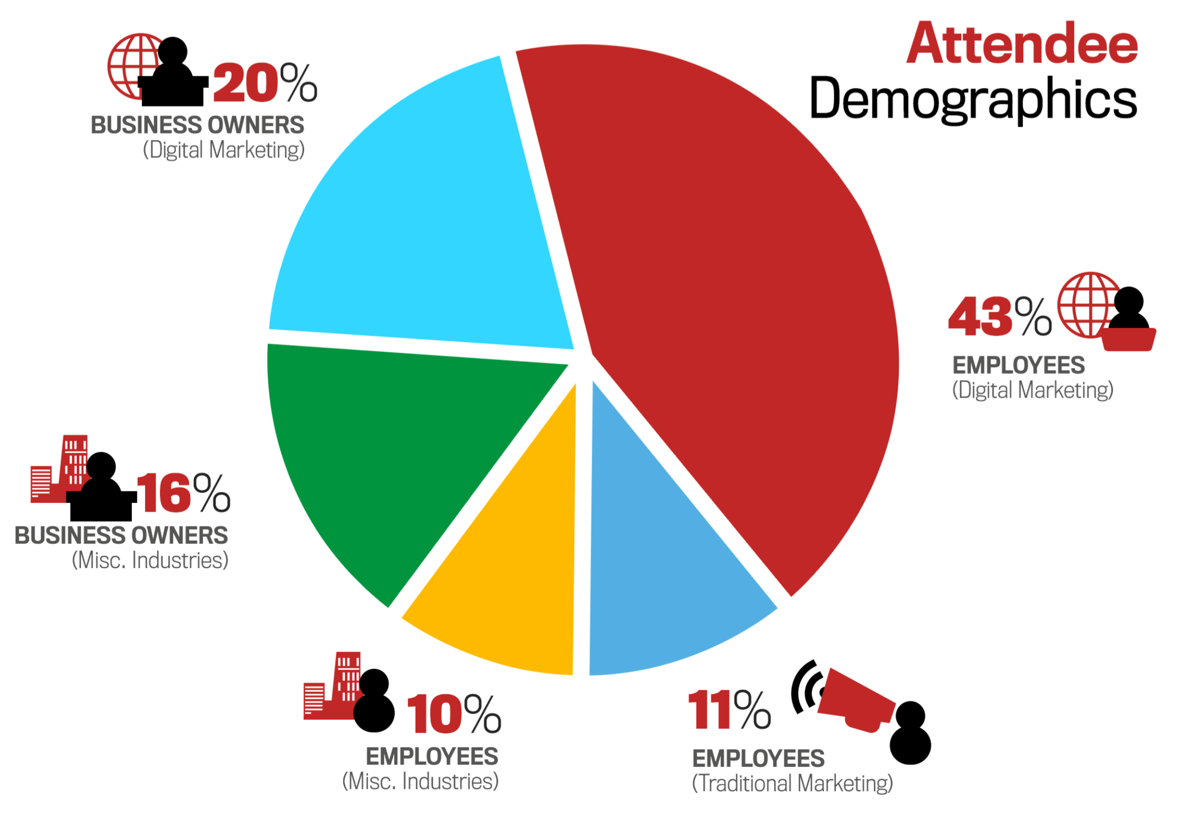 rocks digital marketing attendee demographics