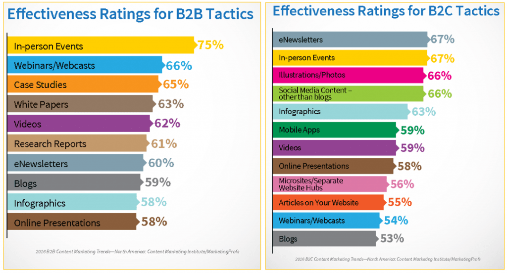 Effectiveness ratings for content distribution