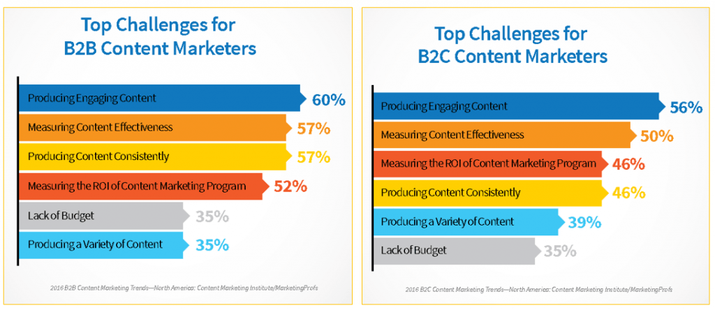 Top challenges for content marketers