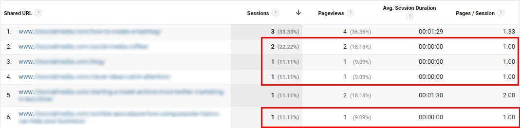 Google Analytics for Pinterest Social Network Referrals Report 2