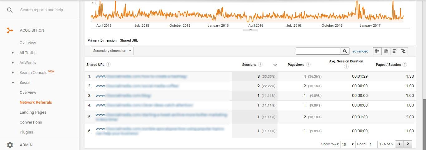 Google Analytics for Pinterest Social Network Referrals Report