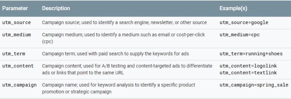 Content Amplification UTM codes
