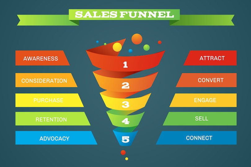 The Sales Funnel is a Vital Marketing Tool, and Success Means Mastery Over Mystery!