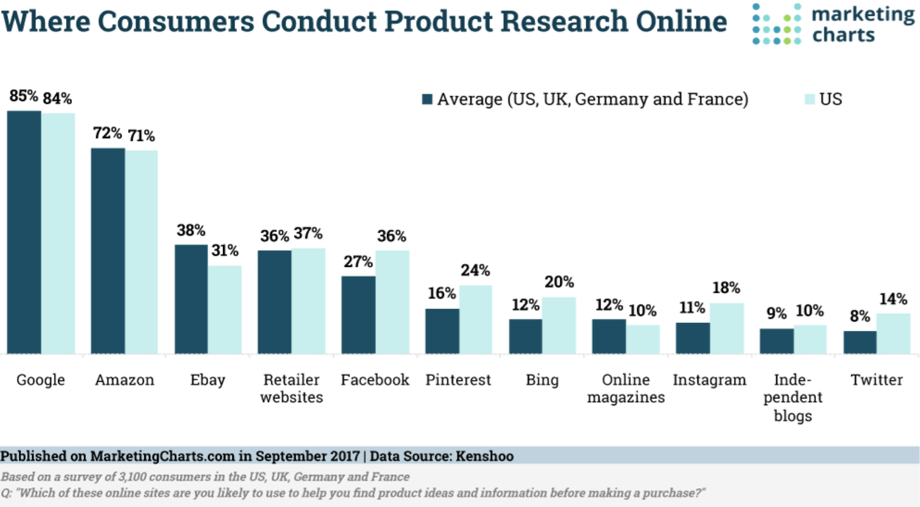 consumer product search