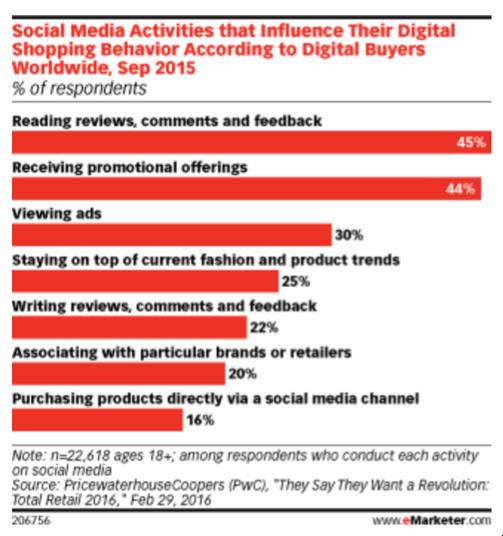 Emarketer Social Media Stats