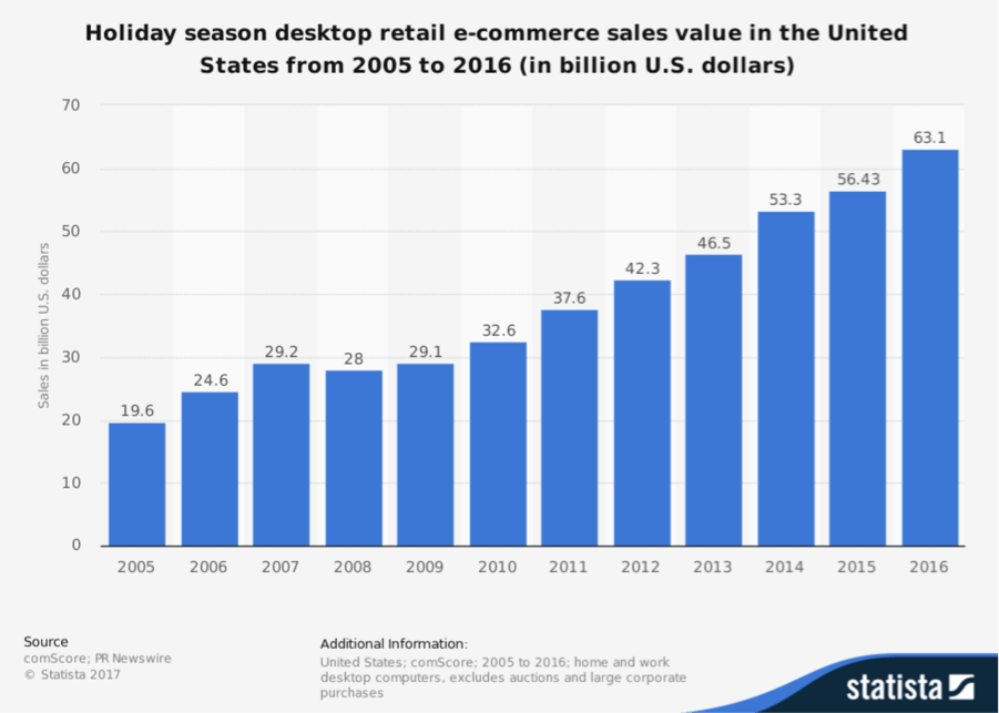 2017 Holiday Shopping Stats