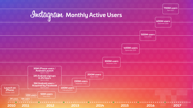 Instagram Monthly Users 2017