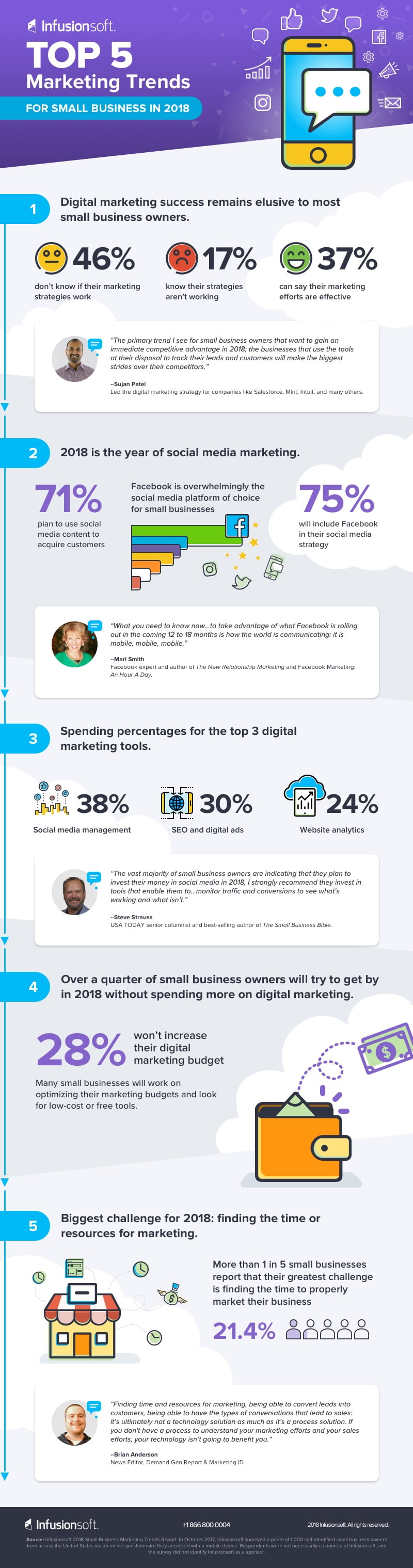 Infusionsoft Small Business Trends 2018 Infographic