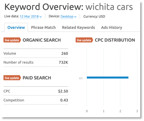 Keyword value of Wichita.cars