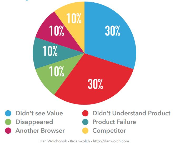 Customers Understanding Value