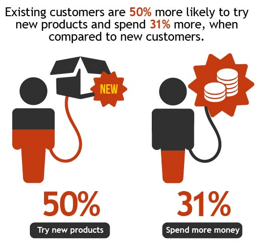 Percentage of Customers Wiling to Try New Products