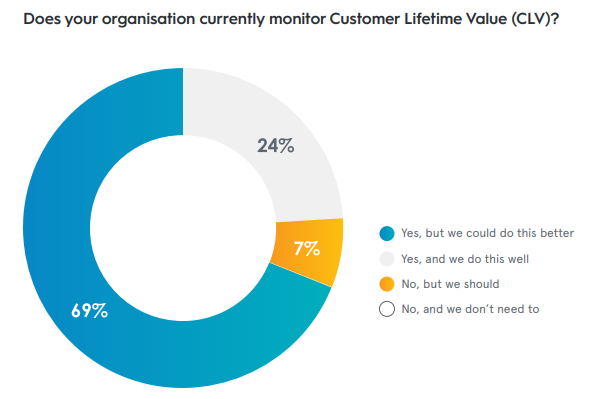 Stats on Monitoring the Customer Lifetime Value