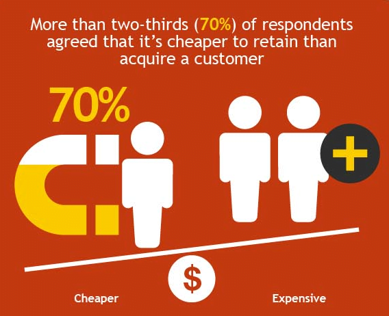Stats on Customer Retention